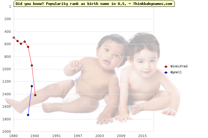 Top 2000 baby names ranking of Winnifred, Wynell in U.S.