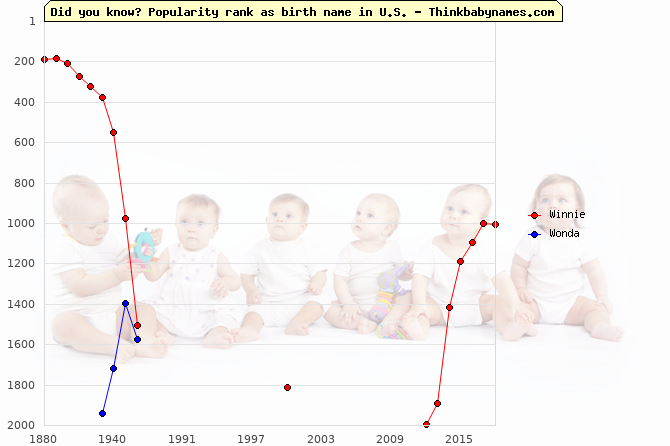 Top 2000 baby names ranking of W- names: Winnie, Wonda