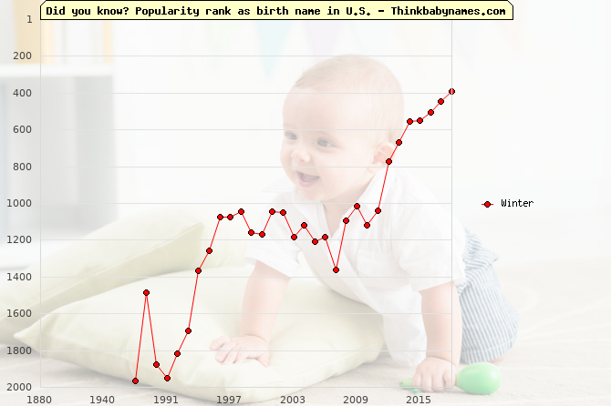 Top 2000 baby names ranking of Winter name in U.S.