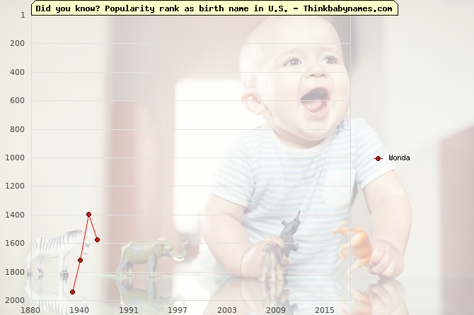 Top 2000 baby names ranking of Wonda name in U.S.