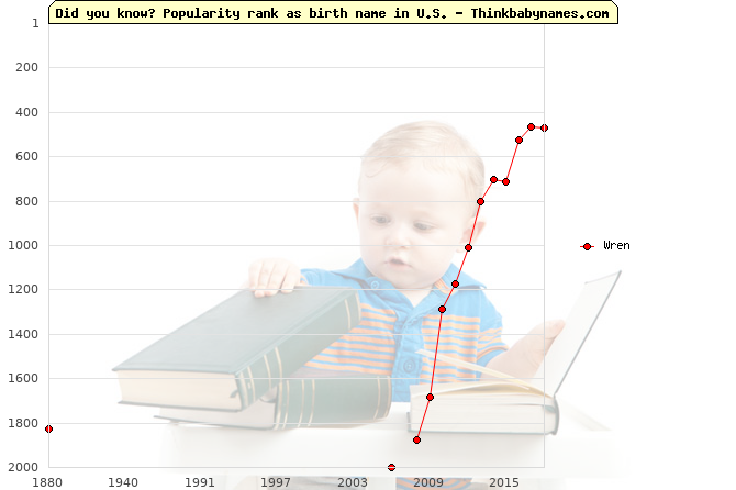 Top 2000 baby names ranking of Wren name in U.S.