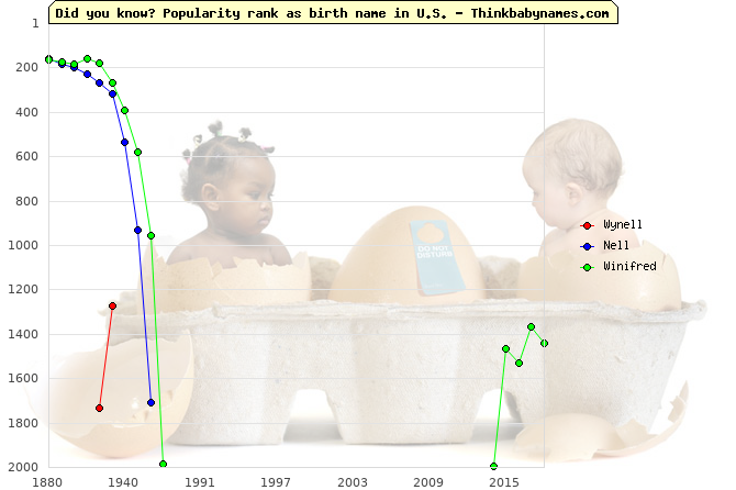 Top 2000 baby names ranking of Wynell, Nell, Winifred in U.S.