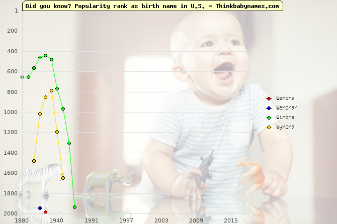 Top 2000 baby names ranking of Wenona, Wenonah, Winona, Wynona in U.S.