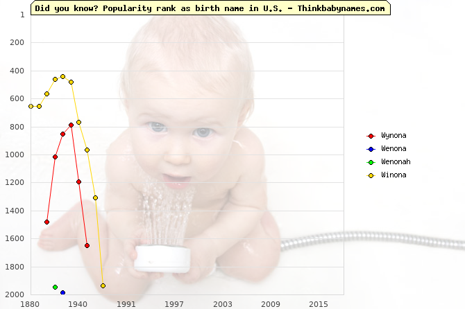 Top 2000 baby names ranking of Wynona, Wenona, Wenonah, Winona in U.S.