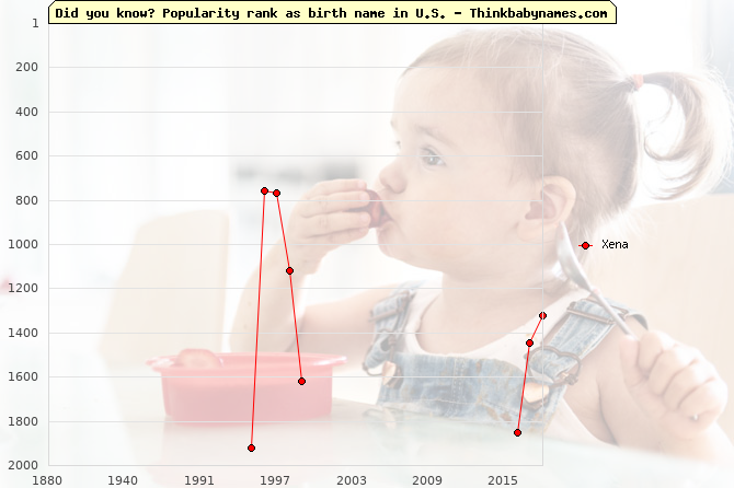 Top 2000 baby names ranking of Xena name in U.S.