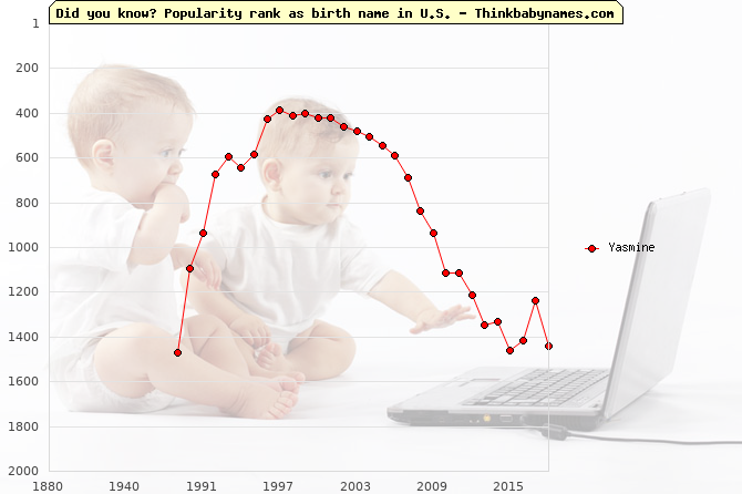 Top 2000 baby names ranking of Yasmine name in U.S.