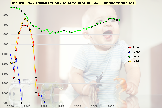 Top 1000 baby names ranking of Ilene, Leana, Lena, Nelda in U.S.