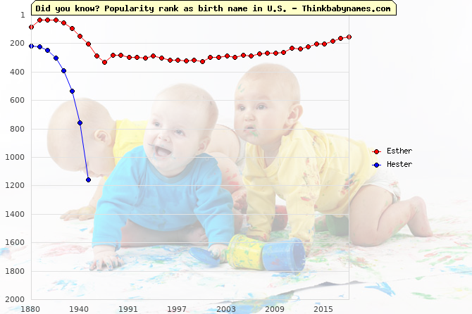Top 2000 baby names ranking of Esther, Hester in U.S.
