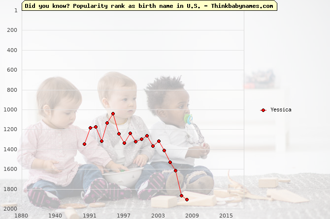 Top 1000 baby names ranking of Yessica name in U.S.