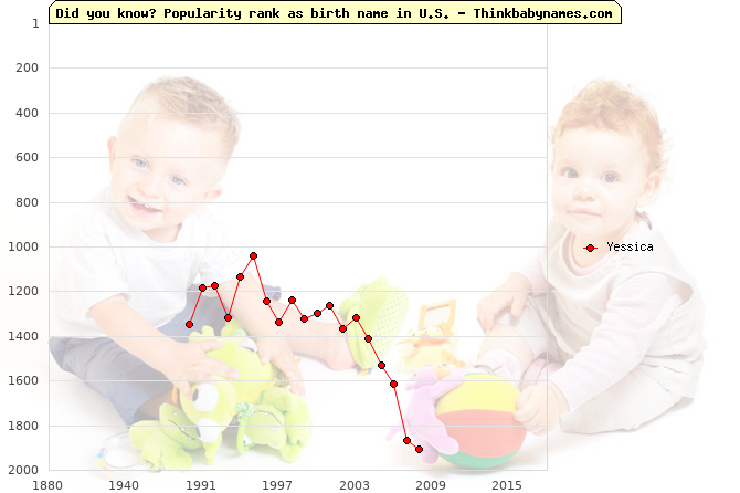 Top 2000 baby names ranking of Yessica in U.S.