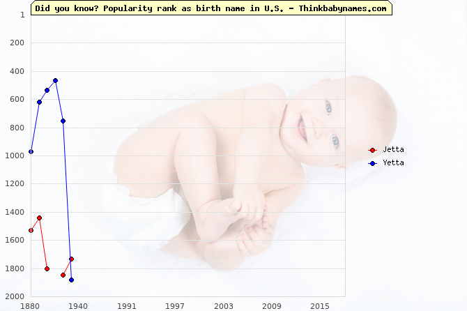 Top 2000 baby names ranking of Jetta, Yetta in U.S.