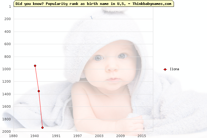 Top 2000 baby names ranking of Ilona in U.S.