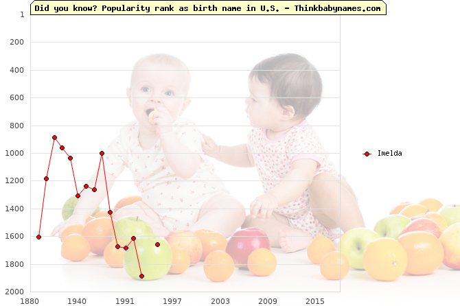 Top 2000 baby names ranking of Imelda in U.S.