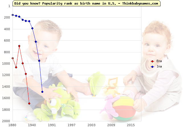 Top 2000 baby names ranking of Ena, Ina in U.S.