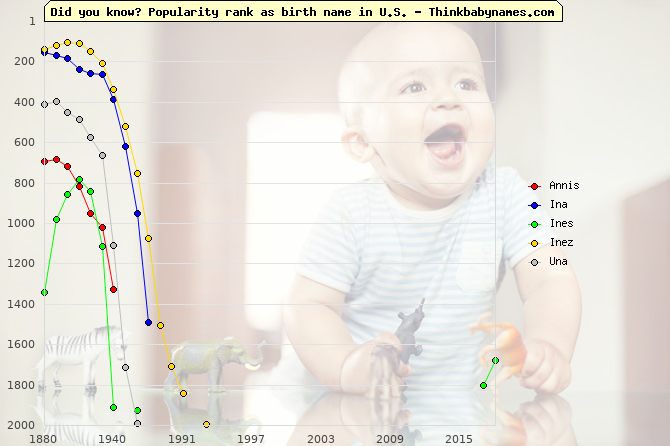 Top 2000 baby names ranking of Annis, Ina, Ines, Inez, Una in U.S.