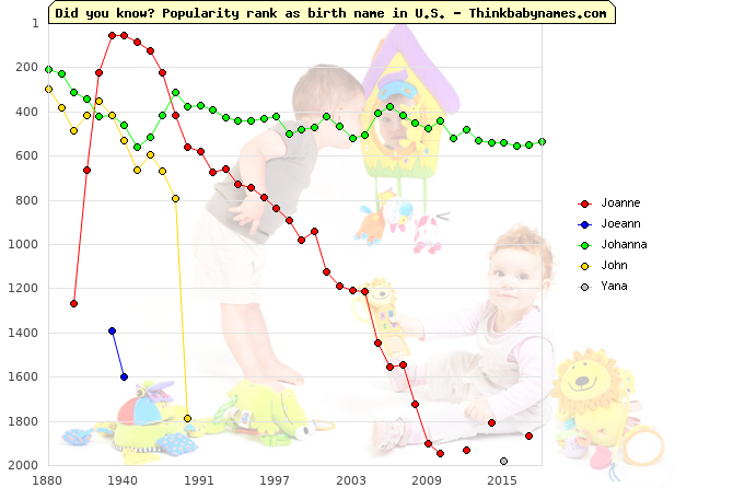 Top 2000 baby names ranking of Joanne, Joeann, Johanna, John, Yana in U.S.