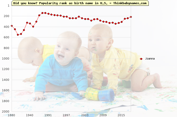 Top 2000 baby names ranking of Joanna in U.S.