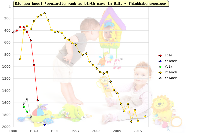 Top 2000 baby names ranking of Iola, Yalonda, Yola, Yolanda, Yolande in U.S.