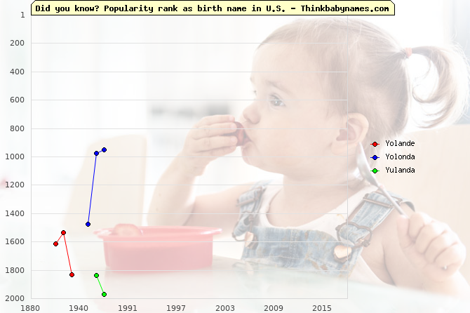 Top 2000 baby names ranking of Yolande, Yolonda, Yulanda in U.S.