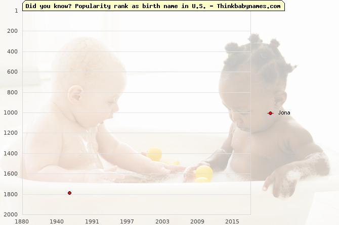Top 2000 baby names ranking of Jona in U.S.