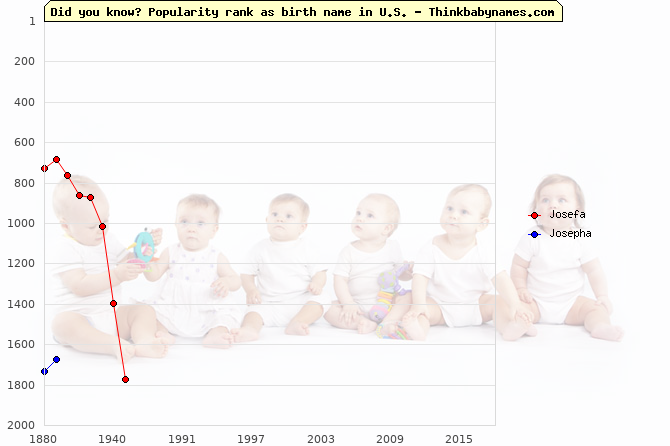 Top 2000 baby names ranking of Josefa, Josepha in U.S.