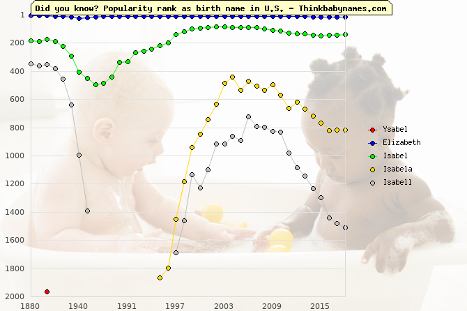 Top 2000 baby names ranking of Ysabel, Elizabeth, Isabel, Isabela, Isabell in U.S.