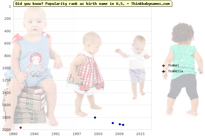 Top 2000 baby names ranking of Ysabel, Ysabella in U.S.