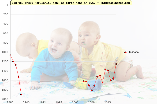 Top 2000 baby names ranking of Isadora in U.S.
