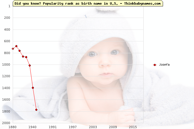 Top 2000 baby names ranking of Josefa in U.S.