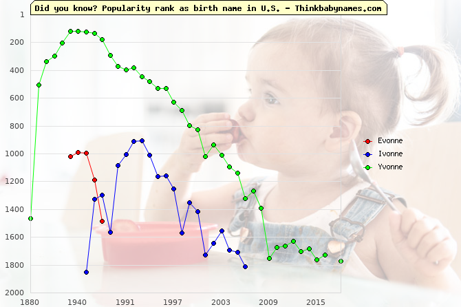 Top 2000 baby names ranking of Evonne, Ivonne, Yvonne in U.S.
