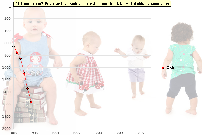 Top 1000 baby names ranking of Zada name in U.S.
