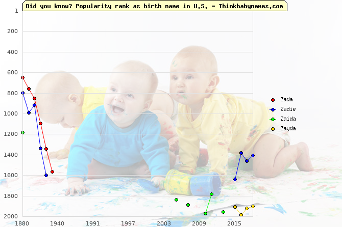 Top 2000 baby names ranking of Zada, Zadie, Zaida, Zayda in U.S.