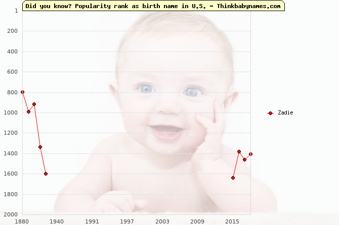 Top 2000 baby names ranking of Zadie name in U.S.