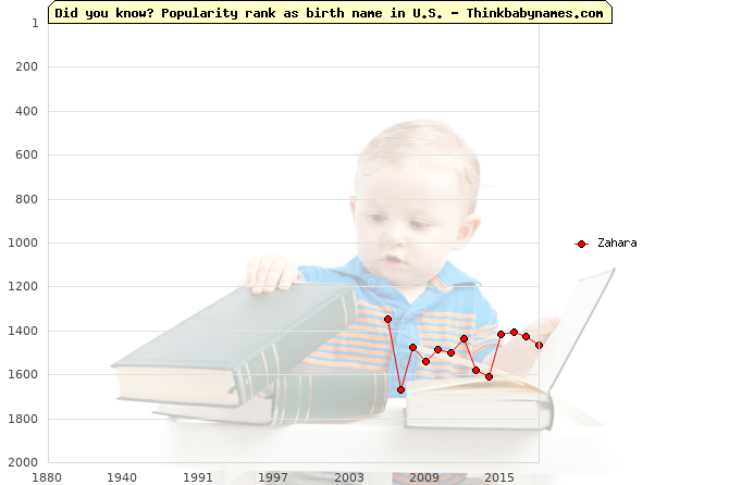 Top 2000 baby names ranking of Zahara name in U.S.