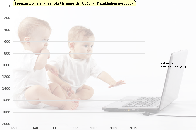 Top 2000 baby names ranking of Zaheera name in U.S.