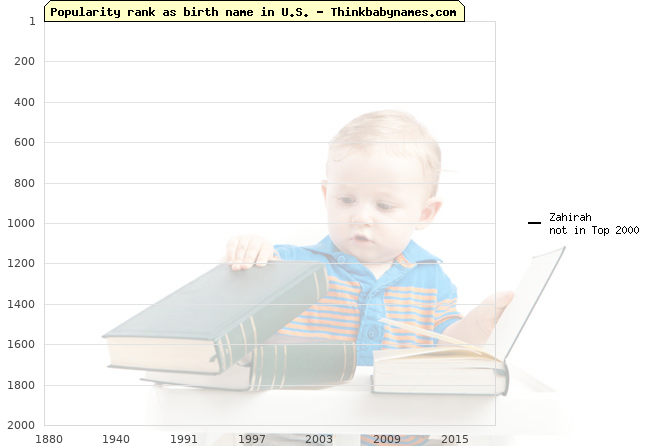 Top 2000 baby names ranking of Zahirah name in U.S.
