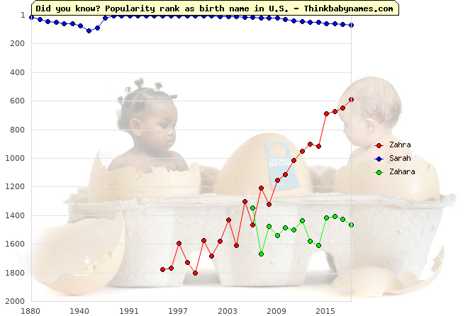 Top 2000 baby names ranking of Zahra, Sarah, Zahara in U.S.