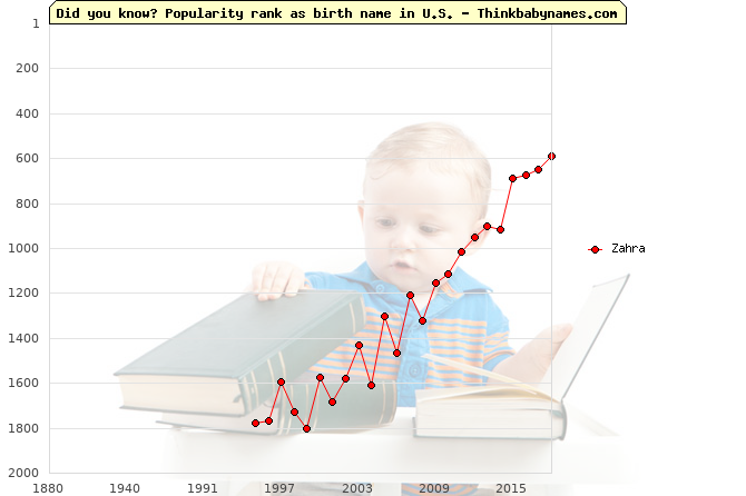 Top 2000 baby names ranking of Zahra in U.S.