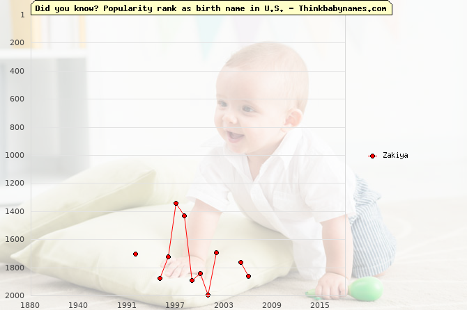 Top 2000 baby names ranking of Zakiya name in U.S.