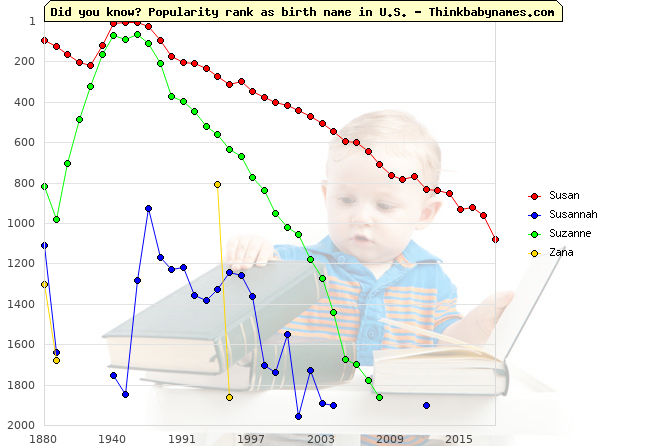 Top 2000 baby names ranking of Susan, Susannah, Suzanne, Zana in U.S.
