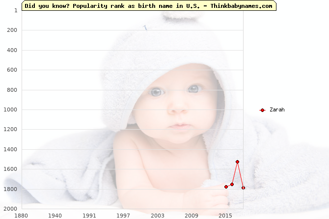 Top 2000 baby names ranking of Zarah name in U.S.