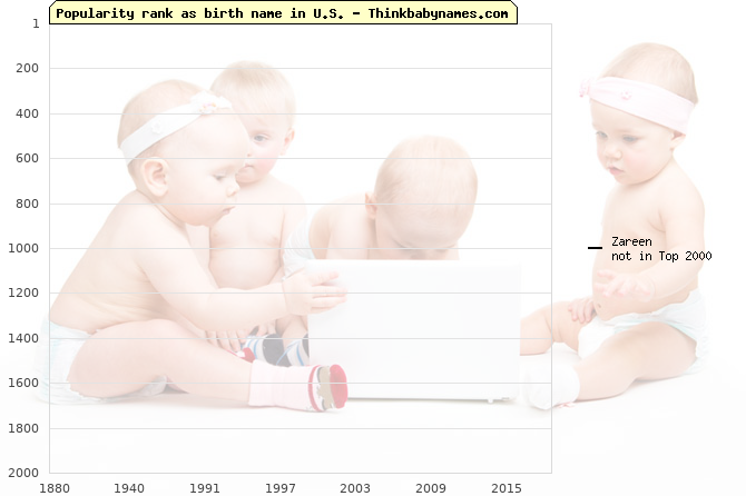 Top 2000 baby names ranking of Zareen name in U.S.