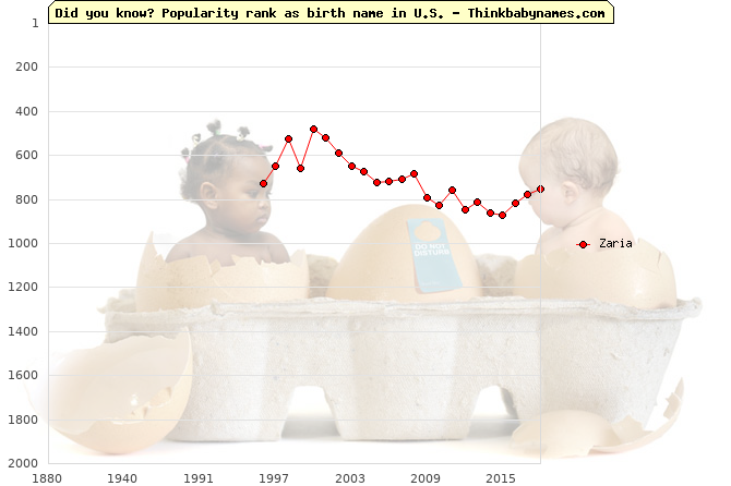 Top 2000 baby names ranking of Zaria name in U.S.