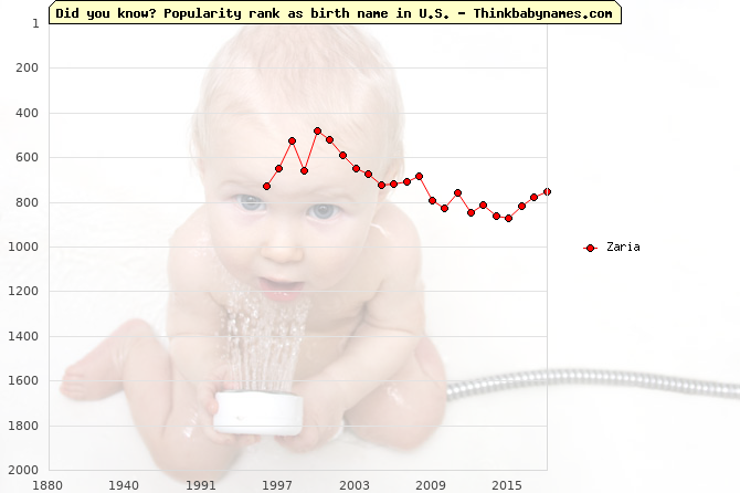 Top 2000 baby names ranking of Zaria in U.S.