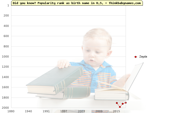 Top 2000 baby names ranking of Zayda name in U.S.