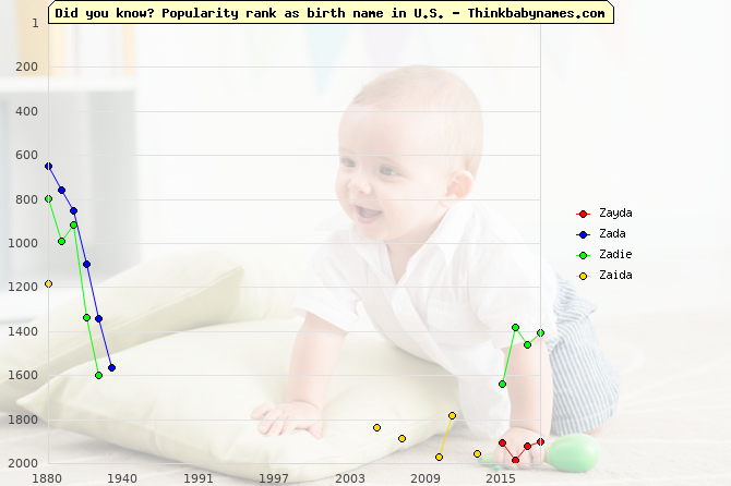 Top 2000 baby names ranking of Zayda, Zada, Zadie, Zaida in U.S.