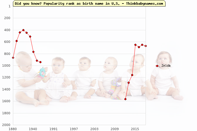 Top 2000 baby names ranking of Zelda name in U.S.