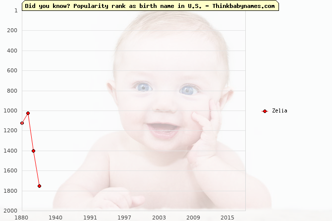Top 1000 baby names ranking of Zelia in U.S.