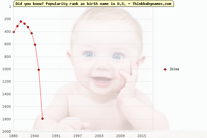 Top 2000 baby names ranking of Zelma in U.S.