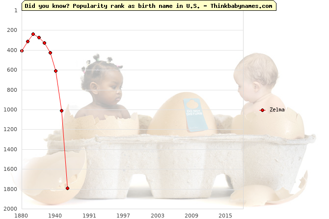 Top 2000 baby names ranking of Zelma name in U.S.